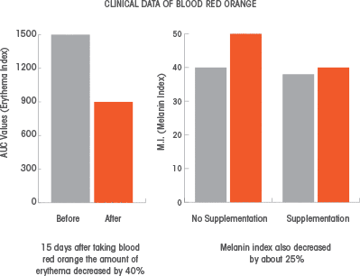 Clinical Data of Blood Red Orange